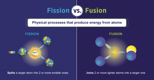 fission vs fusion venn diagram craftsman lt2000 solenoid wiring and what is the difference department of energy a graphic labeled with diagrams both physical processes underneath