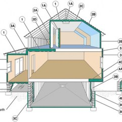 House Insulation Diagram Deadlift Muscles Worked Where To Insulate In A Home Department Of Energy