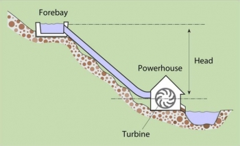 Planning a Microhydropower System | Department of Energy