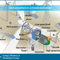 Simple Cycle Power Plant Diagram Fender Mustang Pickup Wiring The Inside Of A Wind Turbine | Department Energy