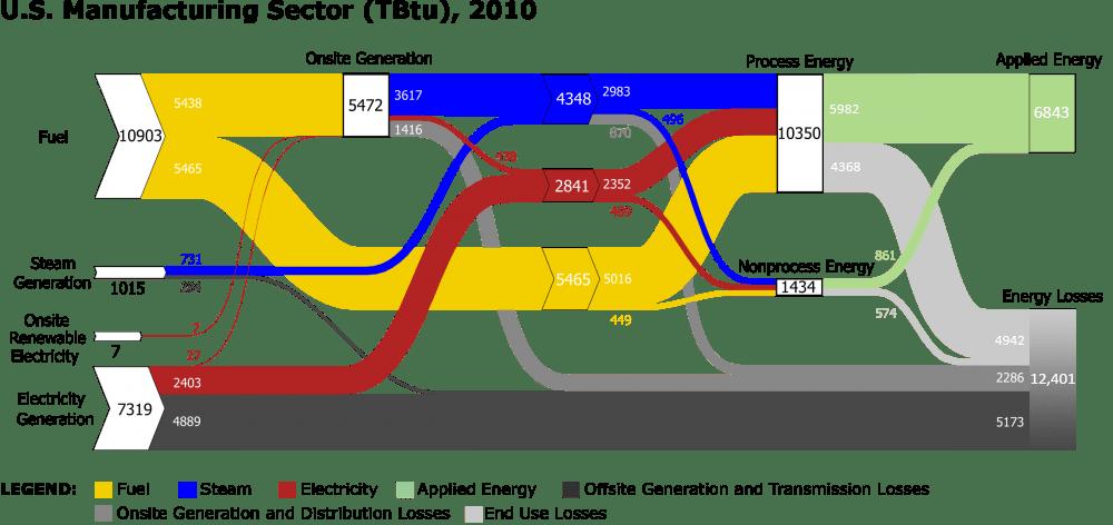 Static Sankey Diagram Full Sector Manufacturing
