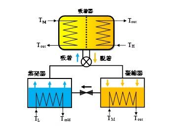 Fig.1 吸着式ヒートポンプ概略図
