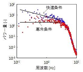Fig.2 α波の周波数解析値と快適感