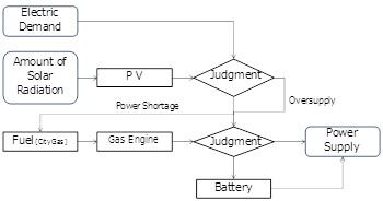 Fig.2 熱電併給型マイクログリッドのフローチャート