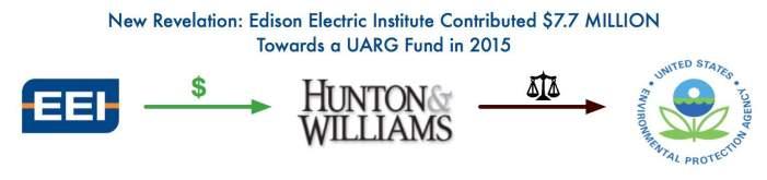 edison-electric-institute-uarg-funding