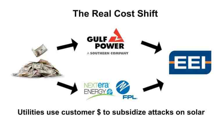 Monopoly utilities in Florida use customer money to subsidize the Edison Electric Institute's attacks on rooftop solar.