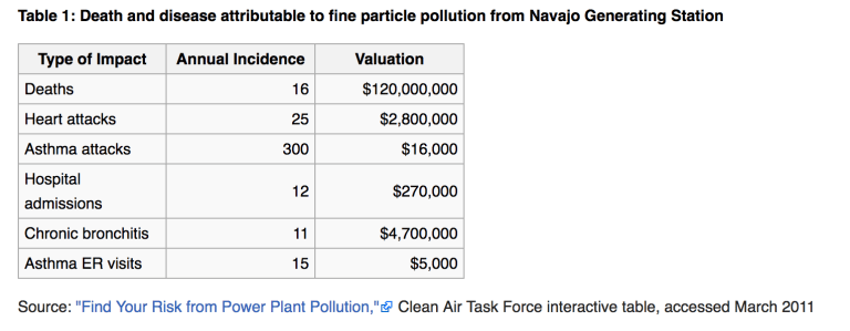 """Source: """"Find Your Risk from Power Plant Pollution,"""" Clean Air Task Force on Navajo Generating Station coal plant"""