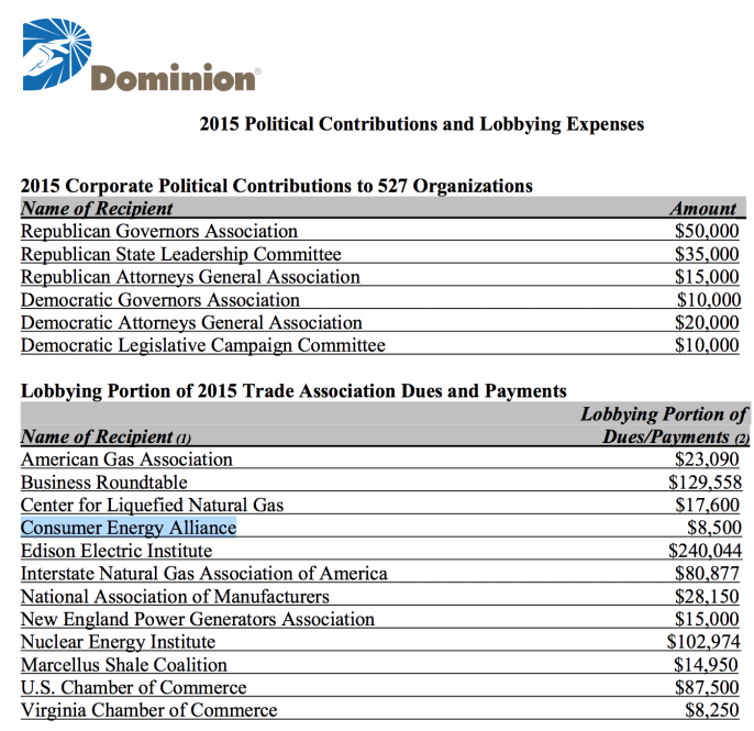 Dominion gave $8,500 to the Consumer Energy Alliance in 2015.