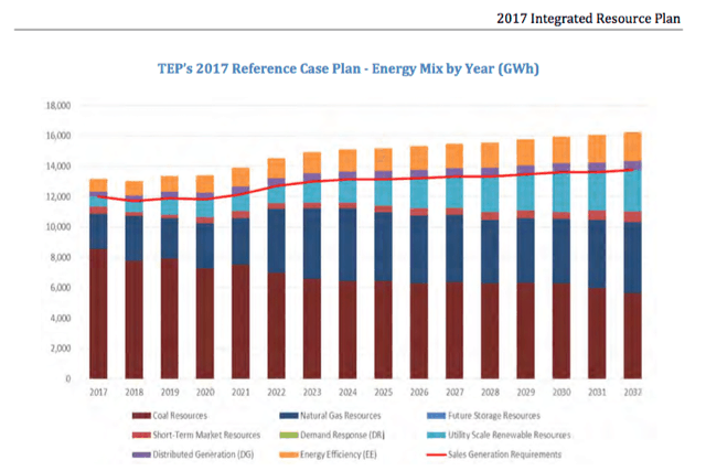 TEP Energy Mix 2017-2032 (From IRP)