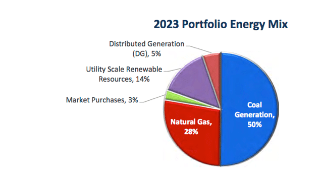 TEP 2023 Energy Mix (From IRP)