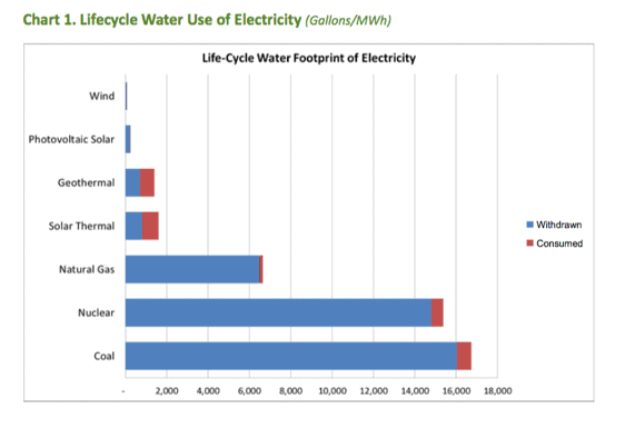 Life cycle water use of electricity