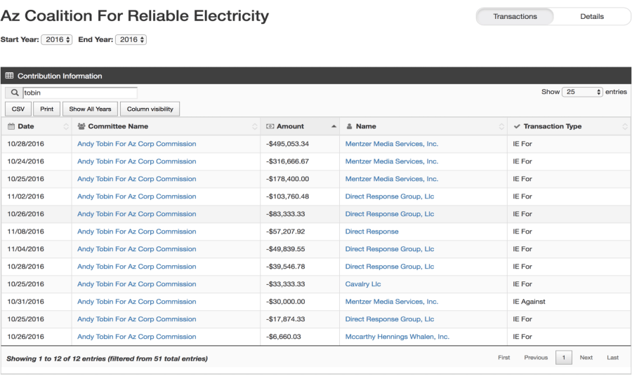 An APS-funded political action committee spent $1.4 million to elect Andy Tobin to the Arizona Corporation Commission in 2016.