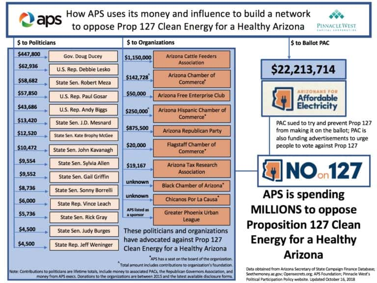 APS spending to oppose Prop 127 Clean Energy for a Healthy Arizona