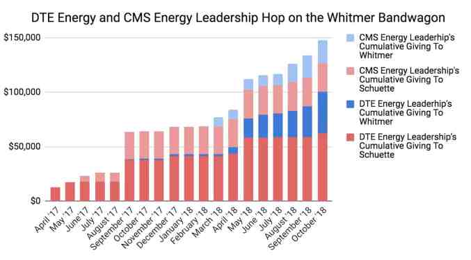 DTE Energy and Consumers Energy start to give to Whitmer late in the campaign cycle