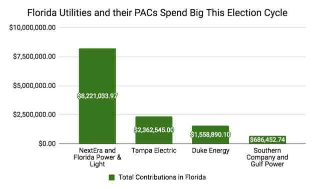 Florida Utilities Spend Big in Florida in the 2018 election cycle