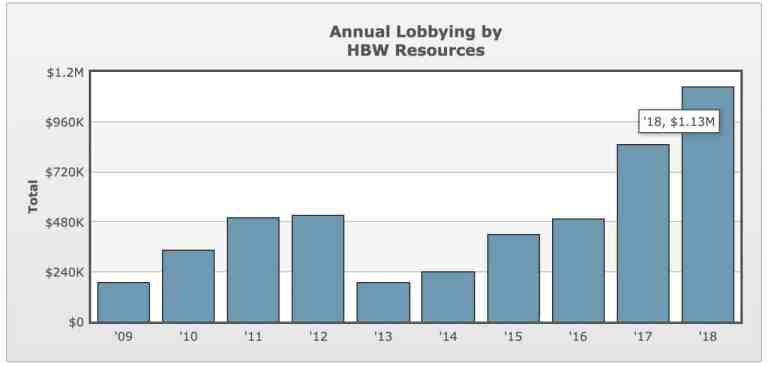 HBW Resources Annual Lobbying Totals