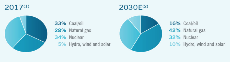 Pie charts show Duke Energy's energy mix from 2017 and its projected energy mix for 2032. Renewable energy increases from 5% to 10% of Duke's mix, while gas increases from 28% to 42%.