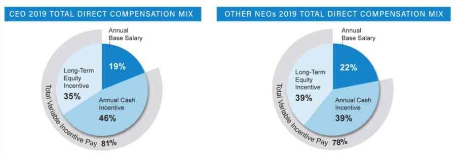 WEC Energy's executive compensation mix.