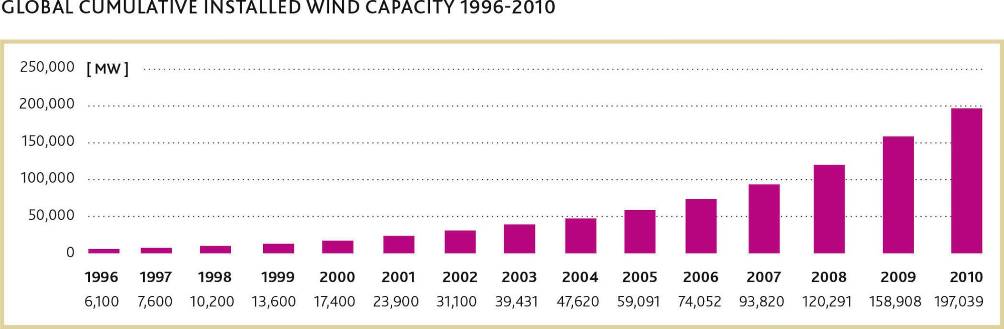 hight resolution of  global cumulative installed wind capacity 1996 2010