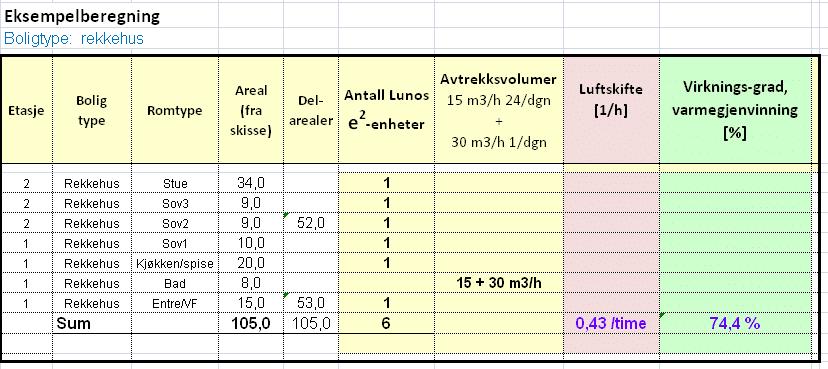 Lavenergisystemer och Energy Building