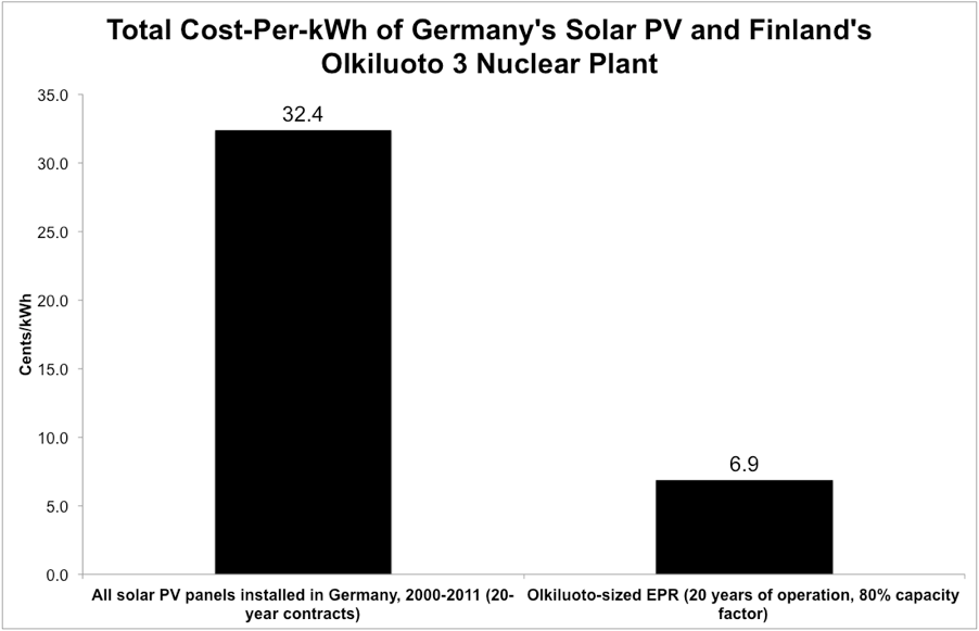 Energy Finance: German Solar Four Times Higher Than