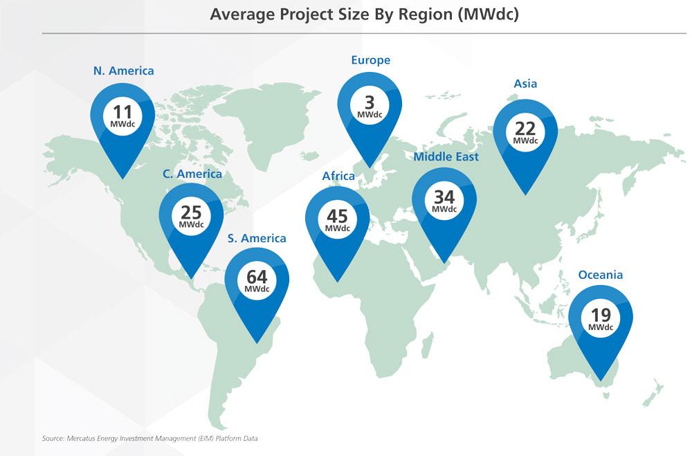 Mercatus 2016 Global Renewable Energy Report