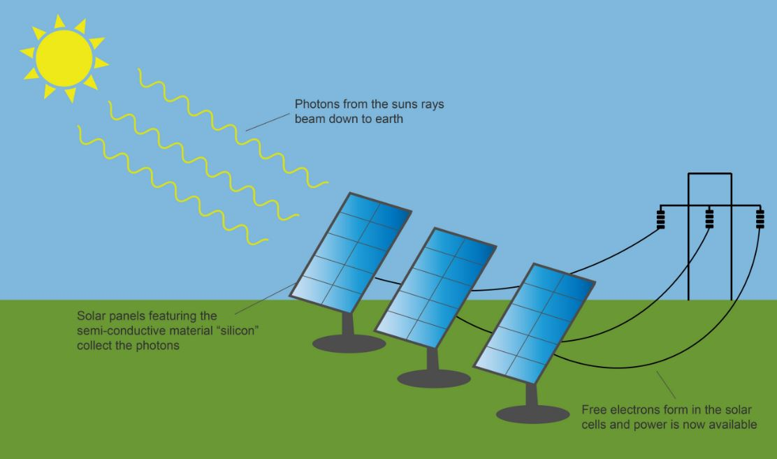 The Solar Energy Is Converted To Electrical Energy Which Is