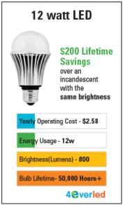 LED Brightness Chart