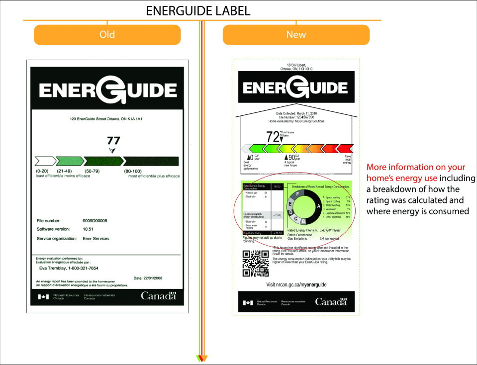 EnerGuide Label old new comparison