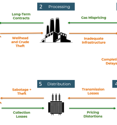 figure 1 challenges in the gas to power value chain [ 1292 x 797 Pixel ]