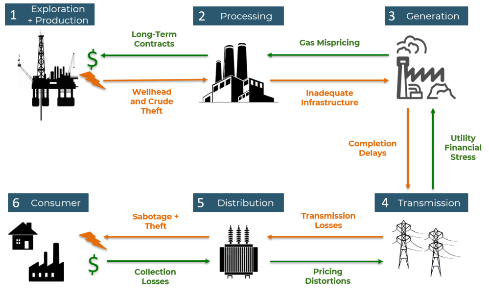 medium resolution of figure 1 challenges in the gas to power value chain
