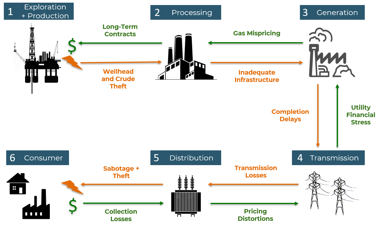 hight resolution of figure 1 challenges in the gas to power value chain