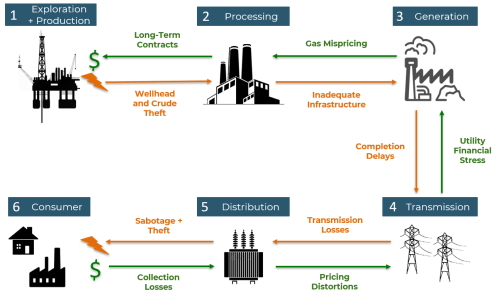 small resolution of figure 1 challenges in the gas to power value chain