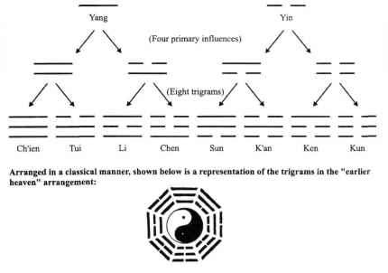 martial arts diagram 2000 jeep wrangler parts taoist terms in the art 2