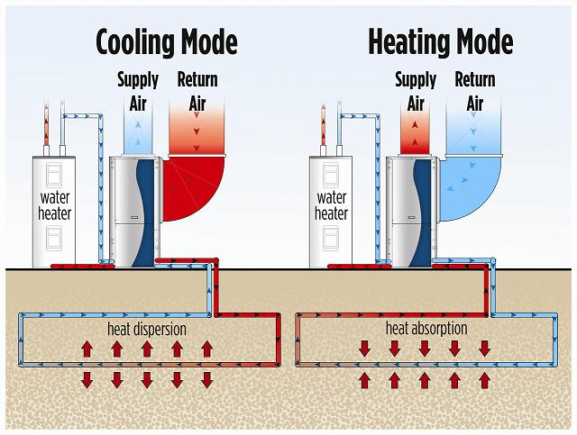 Forced Air Conditioning Units