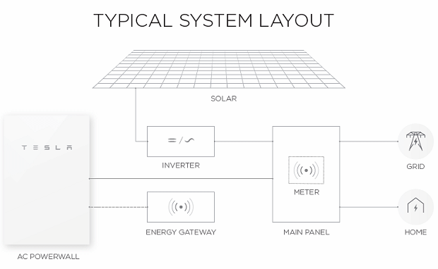 Buy Tesla Powerwall 2 batteries for solar power systems