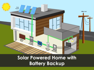 Understanding the Parts of a Solar Panel System