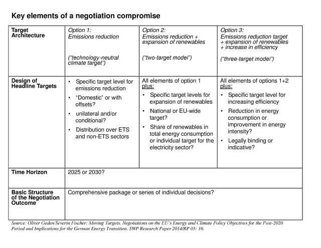 Key elements of a negotiation compromise1