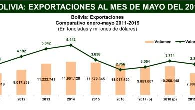 Photo of Las ventas externas de hidrocarburos y minerales se contrajeron