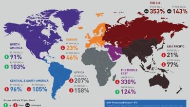 Photo of IOGP: Demanda de petróleo y gas crece más rápido que la producción
