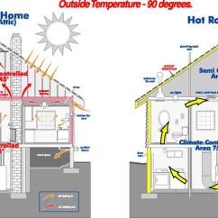House Insulation Diagram 2016 Dodge Dart Sxt Wiring Homeowner S Guide Spray Foam New York City