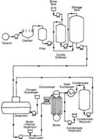 Deaerators, Chemical Treatment, Etc.