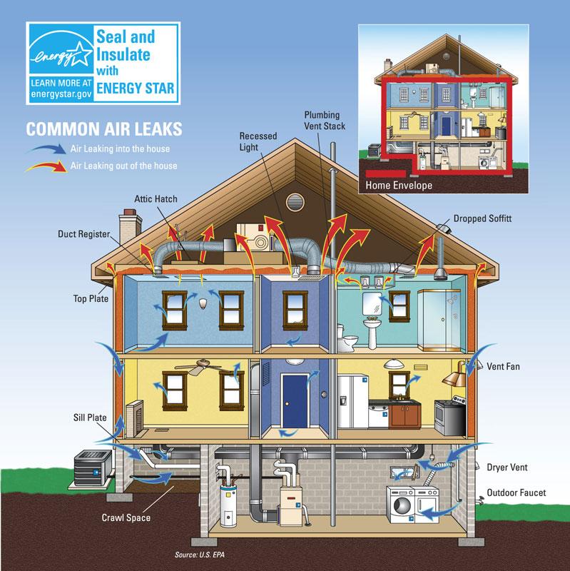 Seal All Openings For Maximum Energy Efficiency