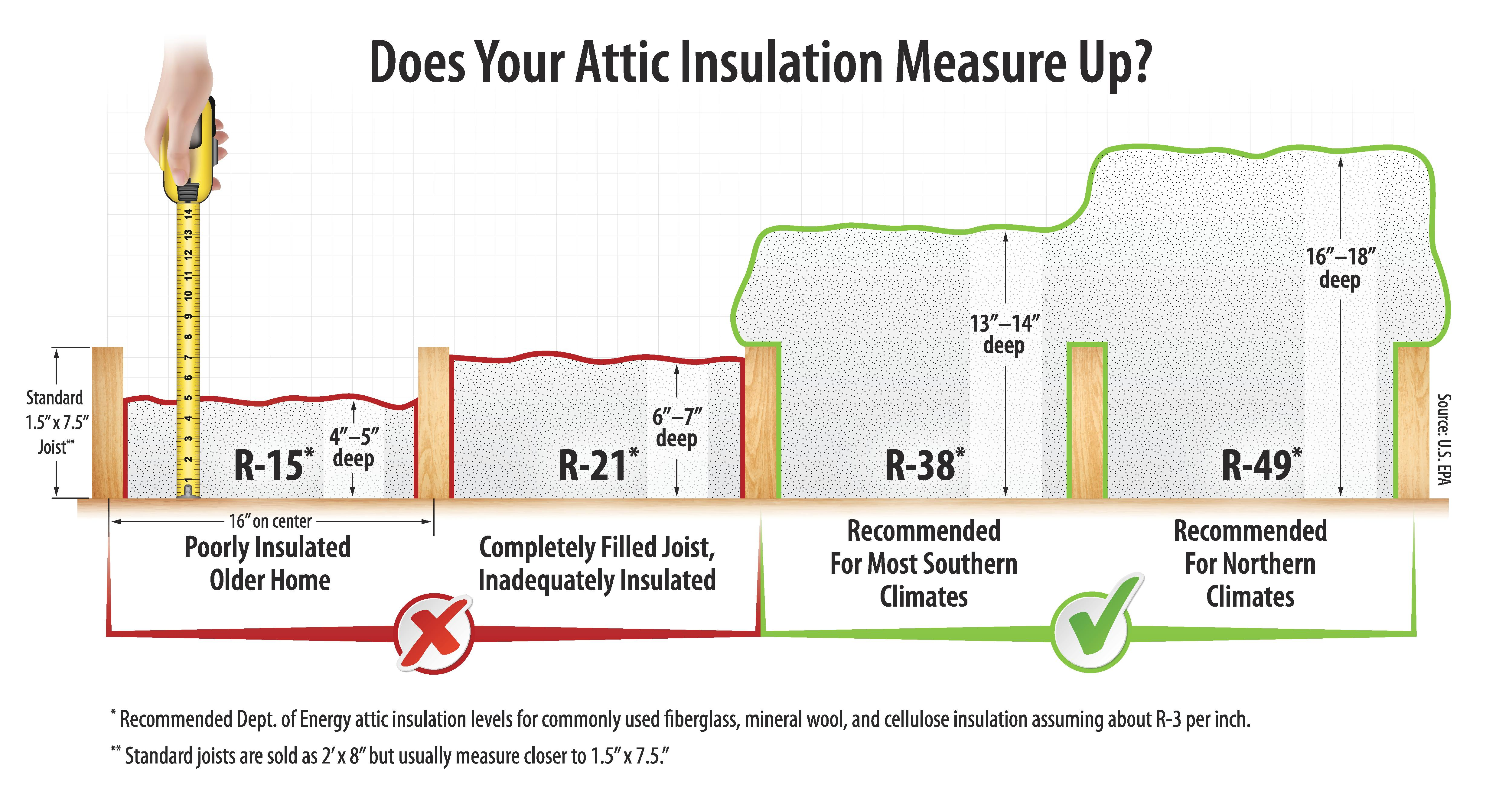 First Post Is The Does Your Insulation Measure Up