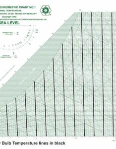 Ashrae psychrometric chart ip dry bulb temperature also fundamentals of psychrometrics part rh energyvanguard