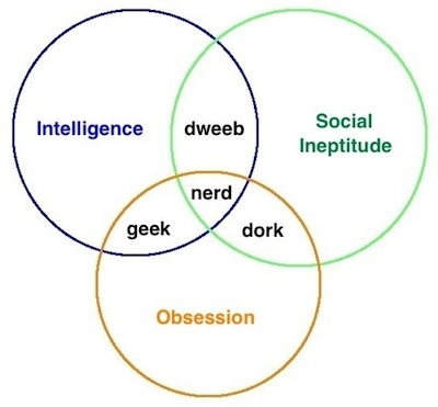 diagram of a nerd 4 wire ethernet cable are you building science geek dork or dweeb venn