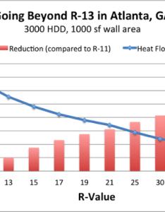 Diminishing returns adding more insulation  also the of rh energyvanguard