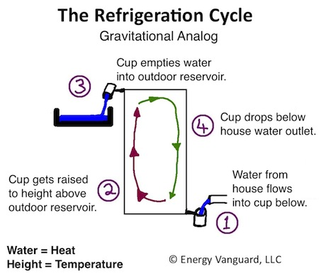 heat pump air handler diagram bailey caravan 12v wiring the magic of cold part 1 how your conditioner works hvac refrigeration cycle gravity analog small