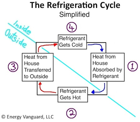 heat pump air handler diagram bosch k1 alternator wiring the magic of cold part 1 how your conditioner works hvac refrigeration cycle simplified small