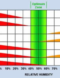 Relative humidity chart factors of comfortg also will  humidifier hurt your indoor air quality rh energyvanguard